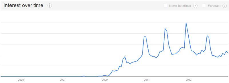 Google Trends Helpful Keyword Tool
