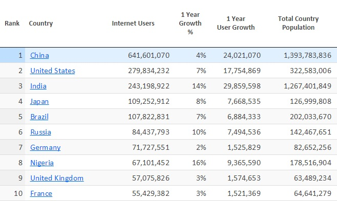 Top Ten Countries by Internet Usage