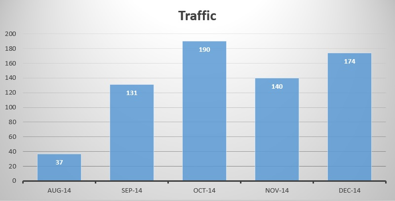 home-electronics-website-traffic