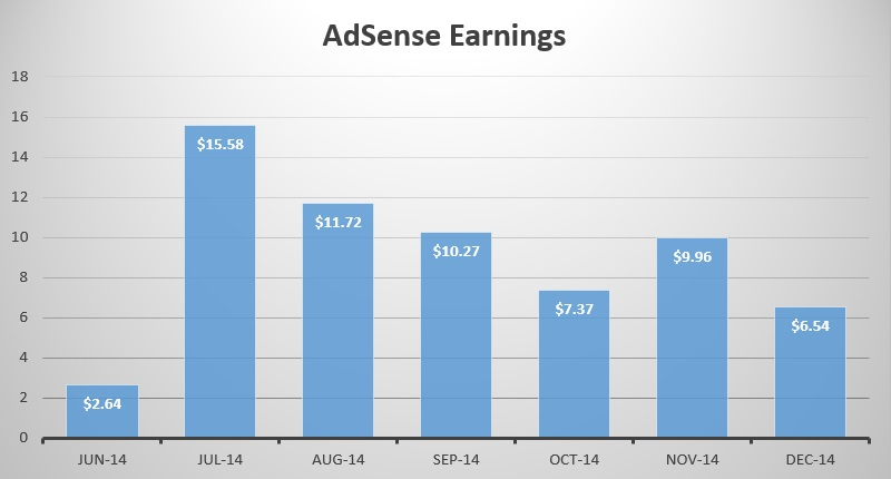 lifestyle-website-adsense-earnings