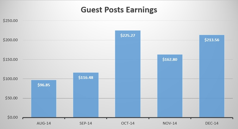 lifestyle-website-guest-posts-earnings