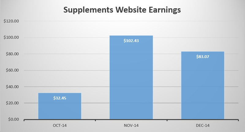 supplements-website-earnings