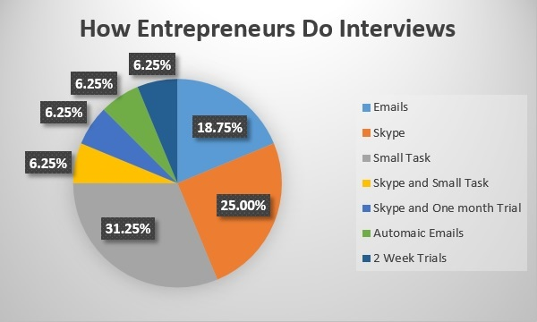 How Entrepreneurs Do Interviews