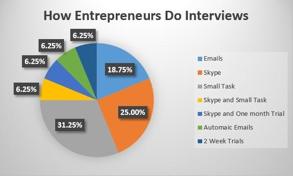 How Entrepreneurs Do Interviews