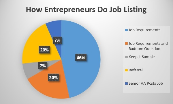 How Entrepreneurs Do Job Listing