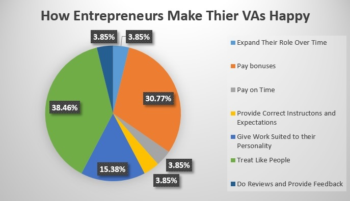 How Entrepreneurs Make Their VAs Happy
