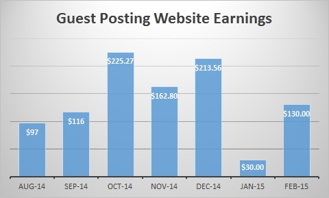 Guest Posting Website Earnings Graph Feb 2015