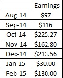 Guest Posting Website Earnings Table Feb 2015