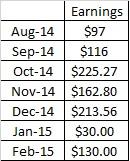 Guest Posting Website Earnings Table Feb 2015