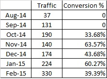 Home Electronics Website Traffic & Conversion Table Feb 15