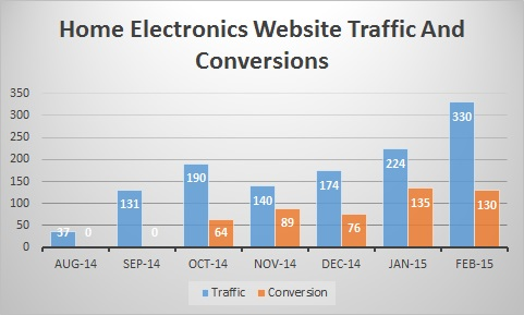 home-electronics-website-traffic-graph-feb-15