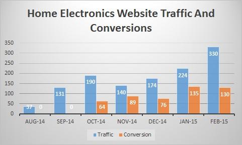 home-electronics-website-traffic-graph-feb-15