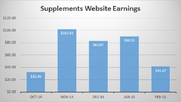 Supplements Website Earning Graph