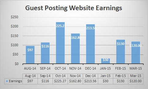 Guest Posting Website Graph March 15