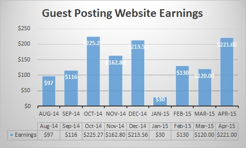 guest-posting-website-graph-april-15