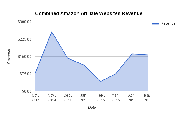 Combined Amazon Affiliate Websites Revenue may 2015