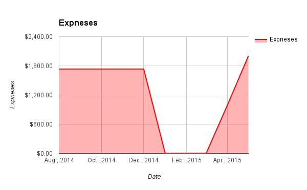 Expneses may 2015
