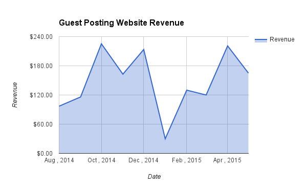 Guest Posting Website Revenue may 2015