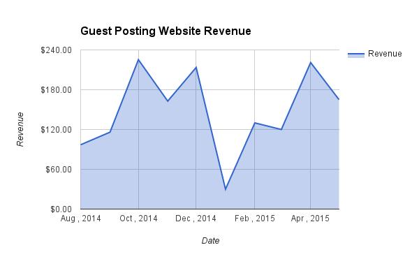 Guest Posting Website Revenue may 2015