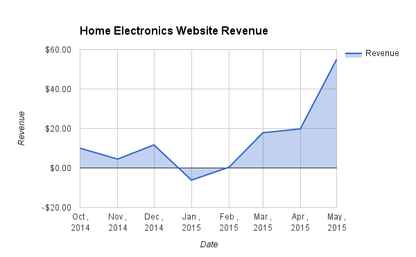 Home Electronics Website may 2015