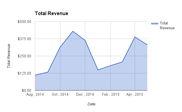Total Revenue May 2015