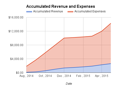 accumulated revenue and expeneses may 2015