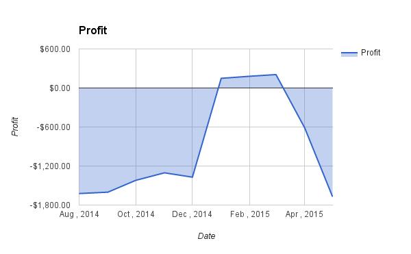 profit may 2015