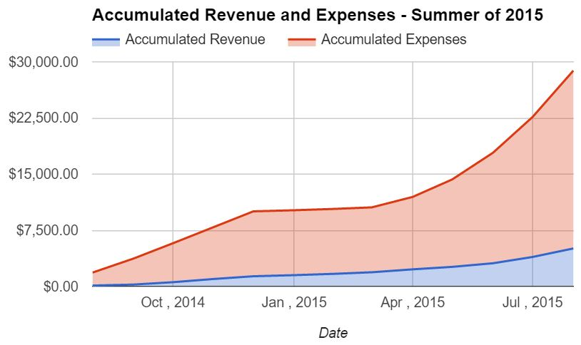 Accumulated Revenue and Expenses - Summer of 2015