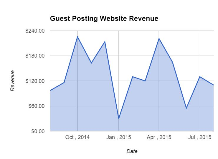 Guest Posting Income - Summer of 2015